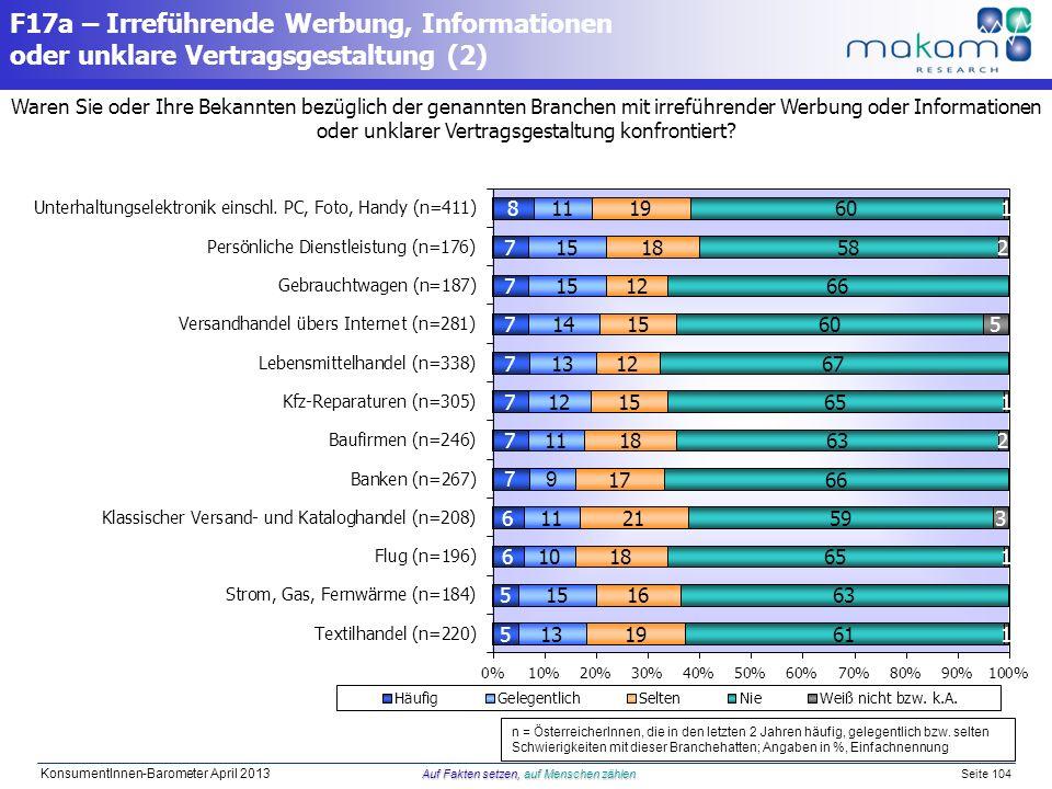 Auf Fakten setzen, auf Menschen zählen KonsumentInnen-Barometer April 2013 Auf Fakten setzen, auf Menschen zählen Seite 104 Waren Sie oder Ihre Bekann