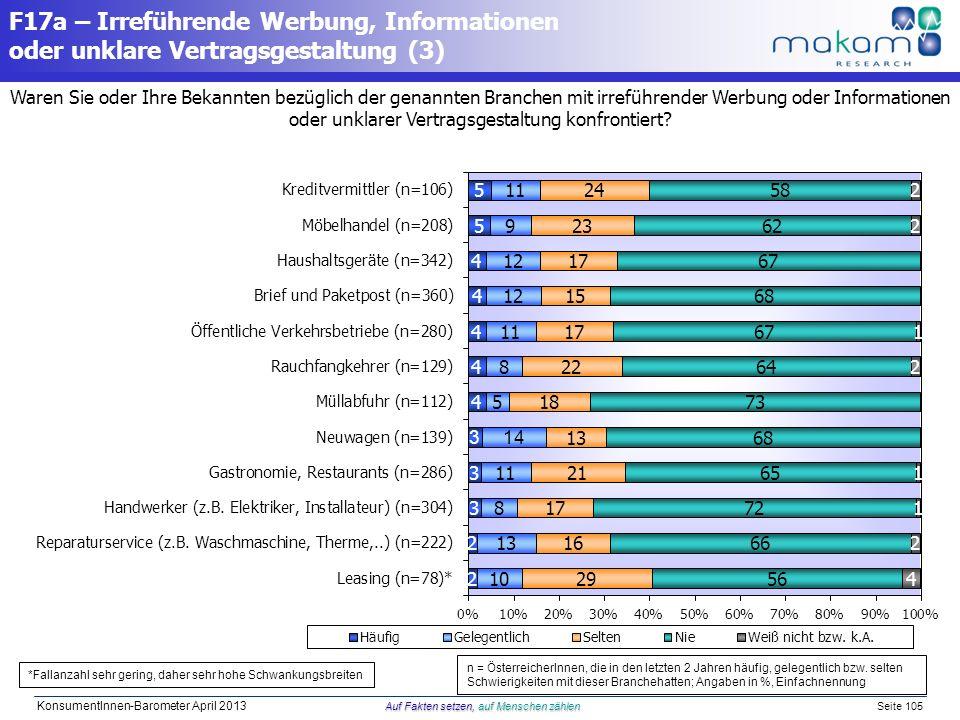 Auf Fakten setzen, auf Menschen zählen KonsumentInnen-Barometer April 2013 Auf Fakten setzen, auf Menschen zählen Seite 105 Waren Sie oder Ihre Bekann