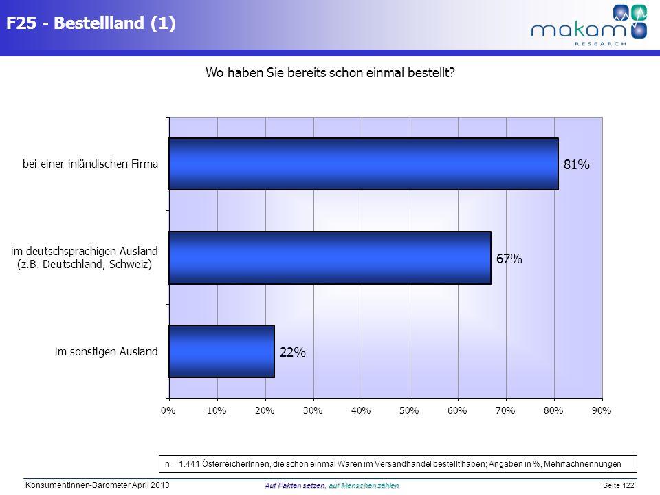 Auf Fakten setzen, auf Menschen zählen KonsumentInnen-Barometer April 2013 Auf Fakten setzen, auf Menschen zählen Seite 122 F25 - Bestellland (1) Wo h
