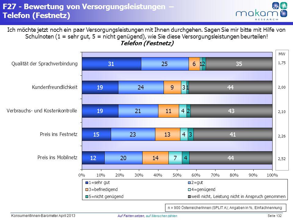 Auf Fakten setzen, auf Menschen zählen KonsumentInnen-Barometer April 2013 Auf Fakten setzen, auf Menschen zählen Seite 132 MW 1,75 2,00 2,10 2,26 2,5