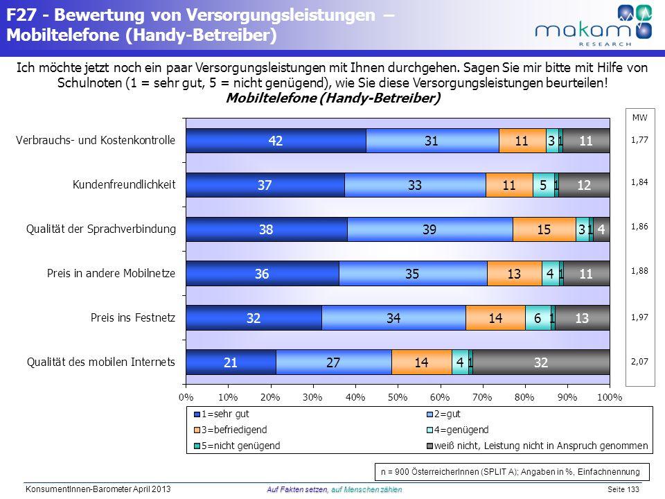 Auf Fakten setzen, auf Menschen zählen KonsumentInnen-Barometer April 2013 Auf Fakten setzen, auf Menschen zählen Seite 133 Ich möchte jetzt noch ein