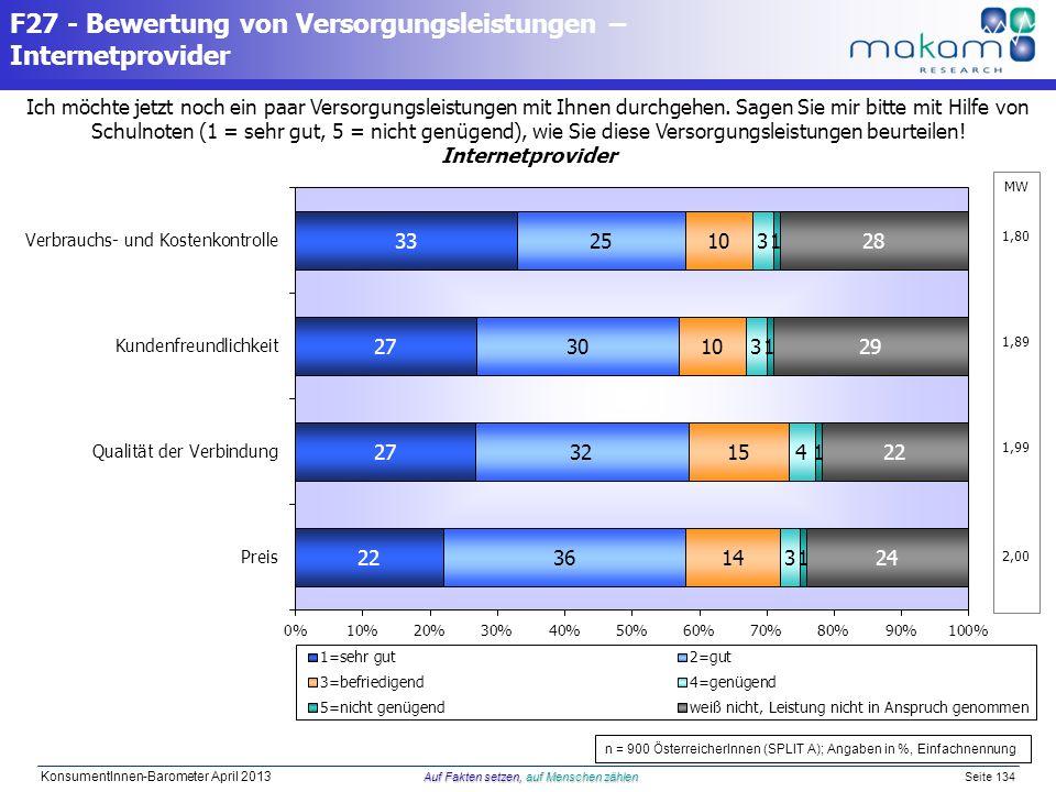 Auf Fakten setzen, auf Menschen zählen KonsumentInnen-Barometer April 2013 Auf Fakten setzen, auf Menschen zählen Seite 134 Ich möchte jetzt noch ein