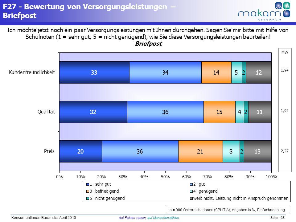 Auf Fakten setzen, auf Menschen zählen KonsumentInnen-Barometer April 2013 Auf Fakten setzen, auf Menschen zählen Seite 135 Ich möchte jetzt noch ein