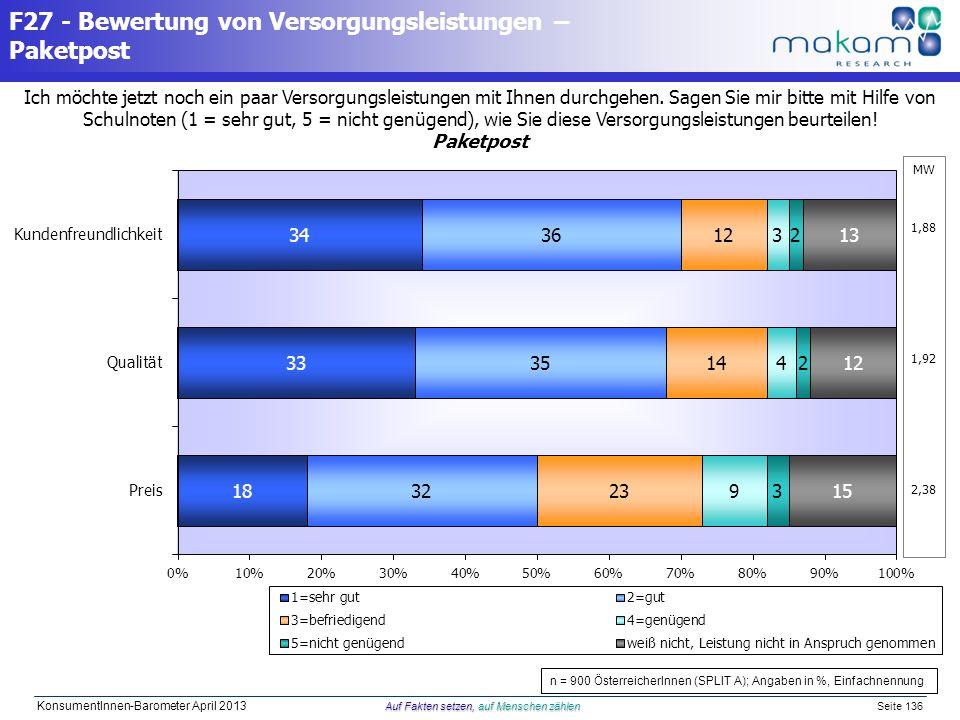 Auf Fakten setzen, auf Menschen zählen KonsumentInnen-Barometer April 2013 Auf Fakten setzen, auf Menschen zählen Seite 136 Ich möchte jetzt noch ein