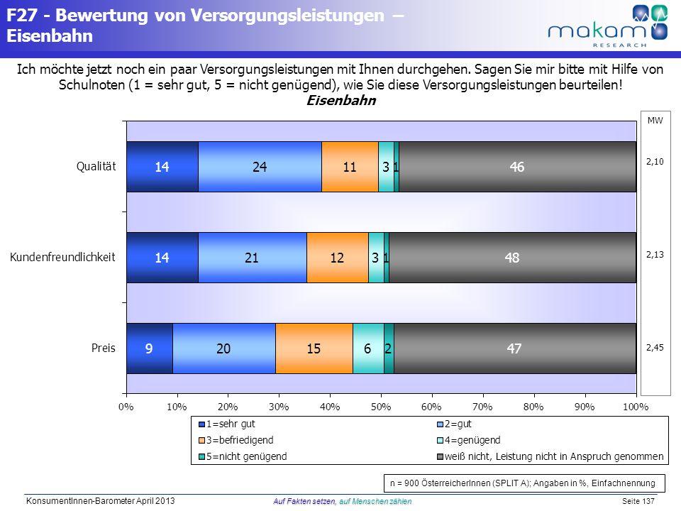 Auf Fakten setzen, auf Menschen zählen KonsumentInnen-Barometer April 2013 Auf Fakten setzen, auf Menschen zählen Seite 137 Ich möchte jetzt noch ein