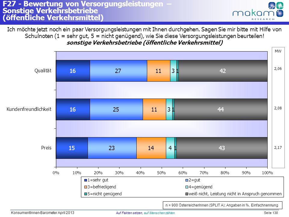 Auf Fakten setzen, auf Menschen zählen KonsumentInnen-Barometer April 2013 Auf Fakten setzen, auf Menschen zählen Seite 138 Ich möchte jetzt noch ein