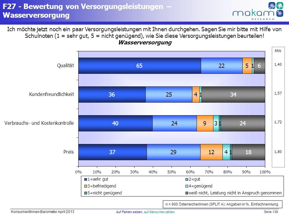 Auf Fakten setzen, auf Menschen zählen KonsumentInnen-Barometer April 2013 Auf Fakten setzen, auf Menschen zählen Seite 139 Ich möchte jetzt noch ein