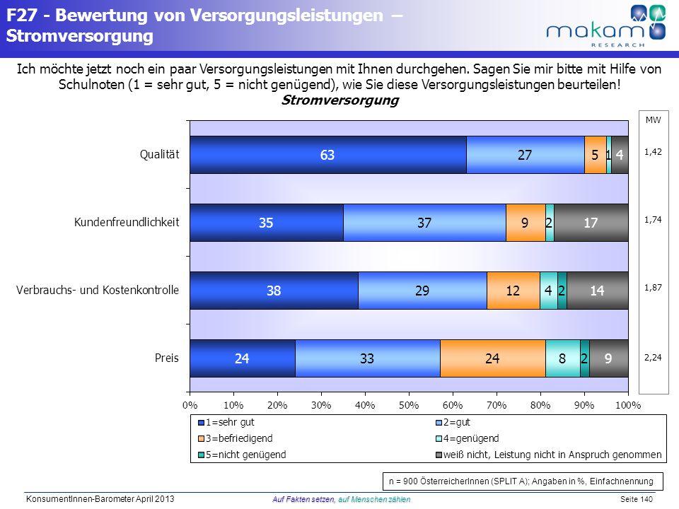 Auf Fakten setzen, auf Menschen zählen KonsumentInnen-Barometer April 2013 Auf Fakten setzen, auf Menschen zählen Seite 140 Ich möchte jetzt noch ein