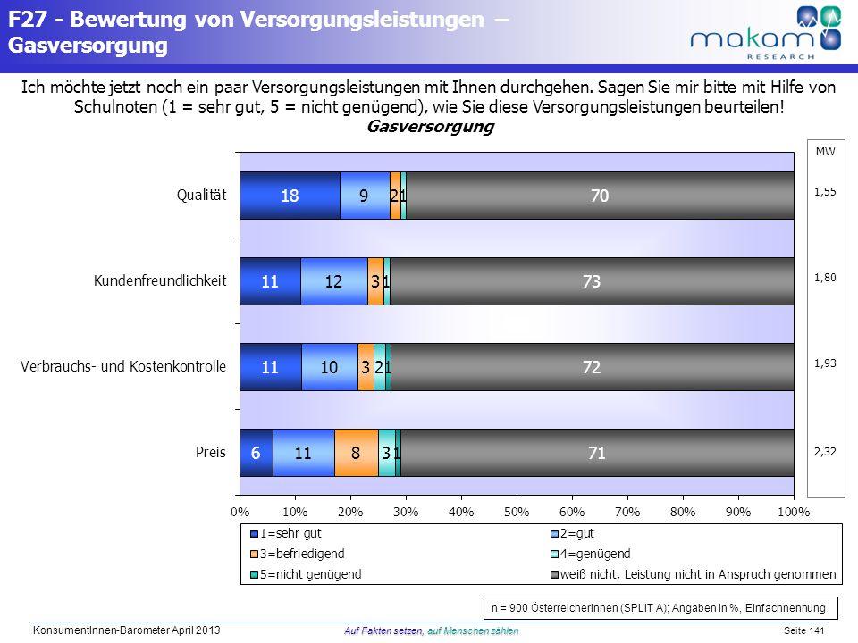 Auf Fakten setzen, auf Menschen zählen KonsumentInnen-Barometer April 2013 Auf Fakten setzen, auf Menschen zählen Seite 141 Ich möchte jetzt noch ein