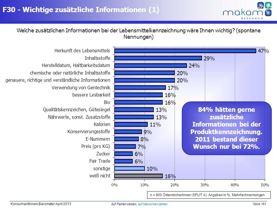 Auf Fakten setzen, auf Menschen zählen KonsumentInnen-Barometer April 2013 Auf Fakten setzen, auf Menschen zählen Seite 151 F30 - Wichtige zusätzliche