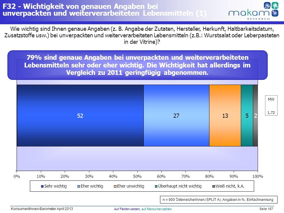 Auf Fakten setzen, auf Menschen zählen KonsumentInnen-Barometer April 2013 Auf Fakten setzen, auf Menschen zählen Seite 157 Wie wichtig sind Ihnen gen