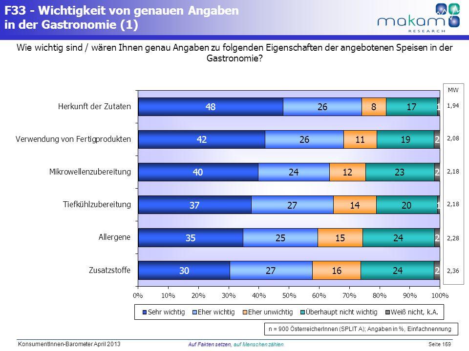 Auf Fakten setzen, auf Menschen zählen KonsumentInnen-Barometer April 2013 Auf Fakten setzen, auf Menschen zählen Seite 159 Wie wichtig sind / wären I