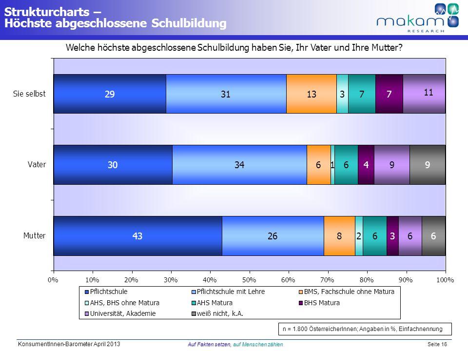 Auf Fakten setzen, auf Menschen zählen KonsumentInnen-Barometer April 2013 Auf Fakten setzen, auf Menschen zählen Seite 16 Welche höchste abgeschlosse