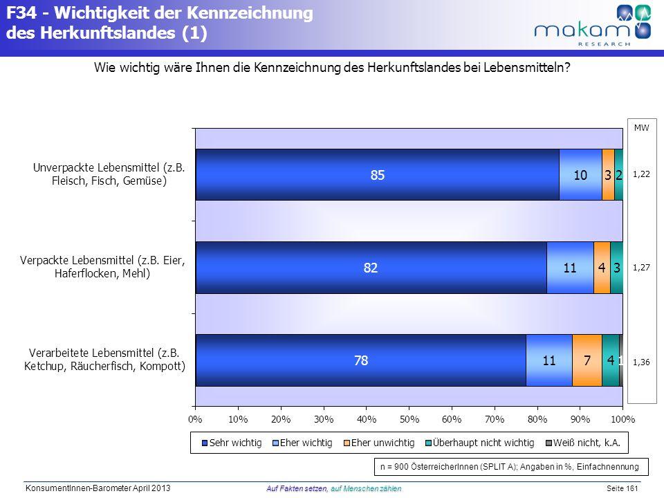 Auf Fakten setzen, auf Menschen zählen KonsumentInnen-Barometer April 2013 Auf Fakten setzen, auf Menschen zählen Seite 161 Wie wichtig wäre Ihnen die