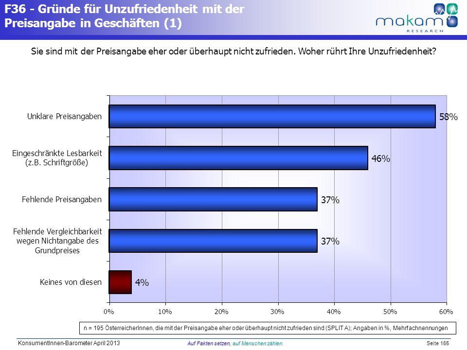 Auf Fakten setzen, auf Menschen zählen KonsumentInnen-Barometer April 2013 Auf Fakten setzen, auf Menschen zählen Seite 165 F36 - Gründe für Unzufried