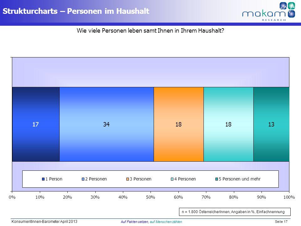 Auf Fakten setzen, auf Menschen zählen KonsumentInnen-Barometer April 2013 Auf Fakten setzen, auf Menschen zählen Seite 17 Wie viele Personen leben sa