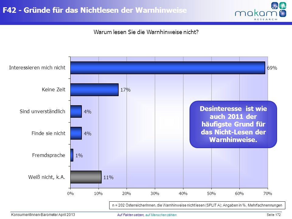 Auf Fakten setzen, auf Menschen zählen KonsumentInnen-Barometer April 2013 Auf Fakten setzen, auf Menschen zählen Seite 172 F42 - Gründe für das Nicht