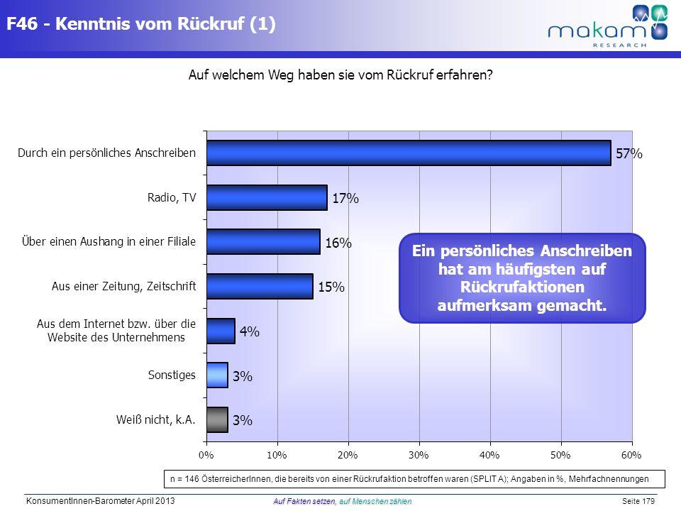 Auf Fakten setzen, auf Menschen zählen KonsumentInnen-Barometer April 2013 Auf Fakten setzen, auf Menschen zählen Seite 179 F46 - Kenntnis vom Rückruf