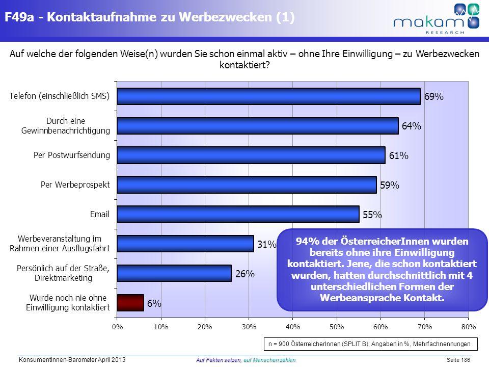 Auf Fakten setzen, auf Menschen zählen KonsumentInnen-Barometer April 2013 Auf Fakten setzen, auf Menschen zählen Seite 186 F49a - Kontaktaufnahme zu