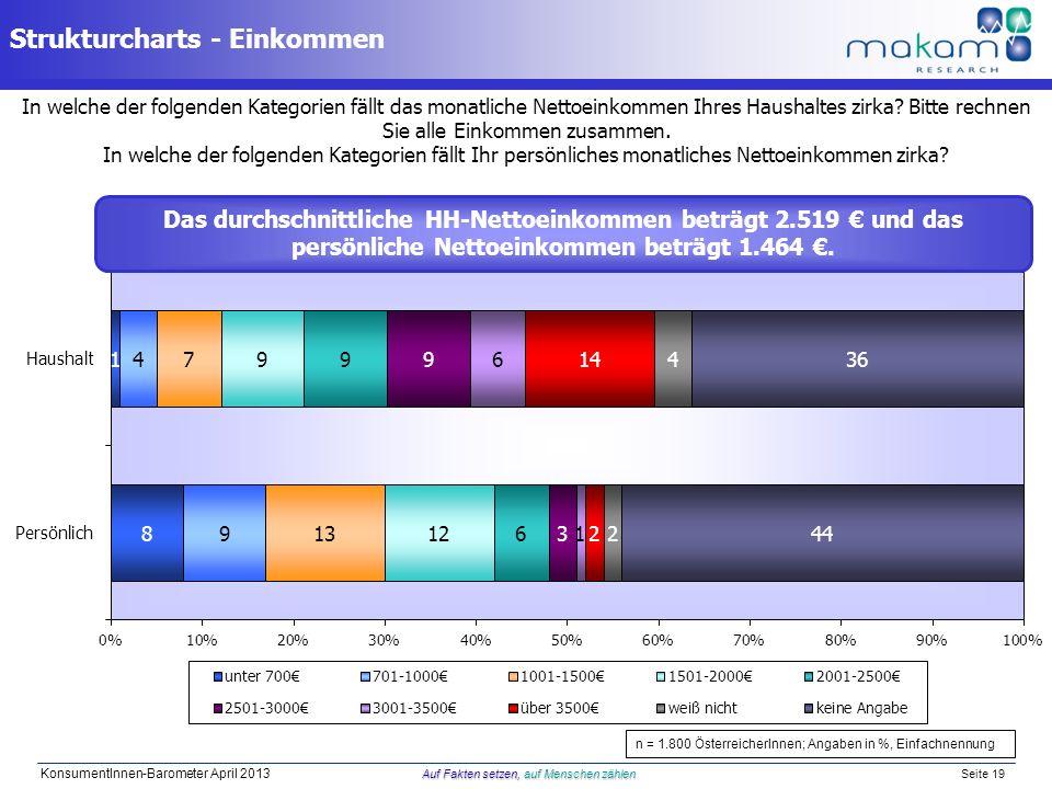 Auf Fakten setzen, auf Menschen zählen KonsumentInnen-Barometer April 2013 Auf Fakten setzen, auf Menschen zählen Seite 19 In welche der folgenden Kat
