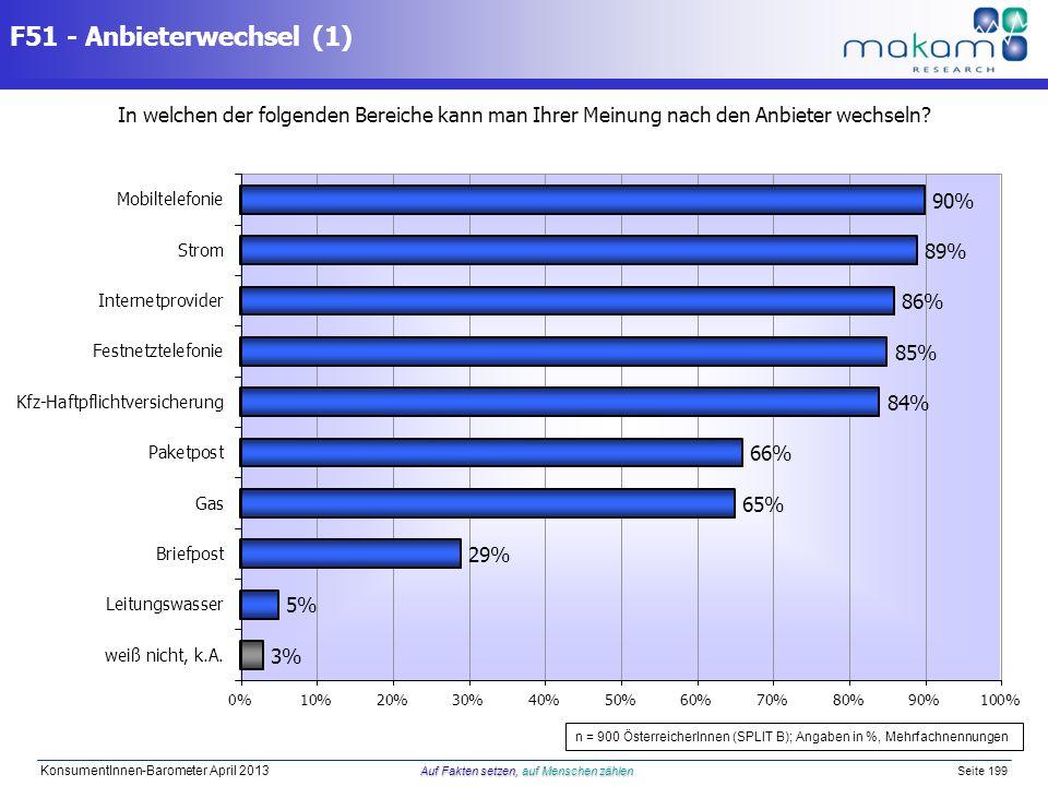 Auf Fakten setzen, auf Menschen zählen KonsumentInnen-Barometer April 2013 Auf Fakten setzen, auf Menschen zählen Seite 199 F51 - Anbieterwechsel (1)
