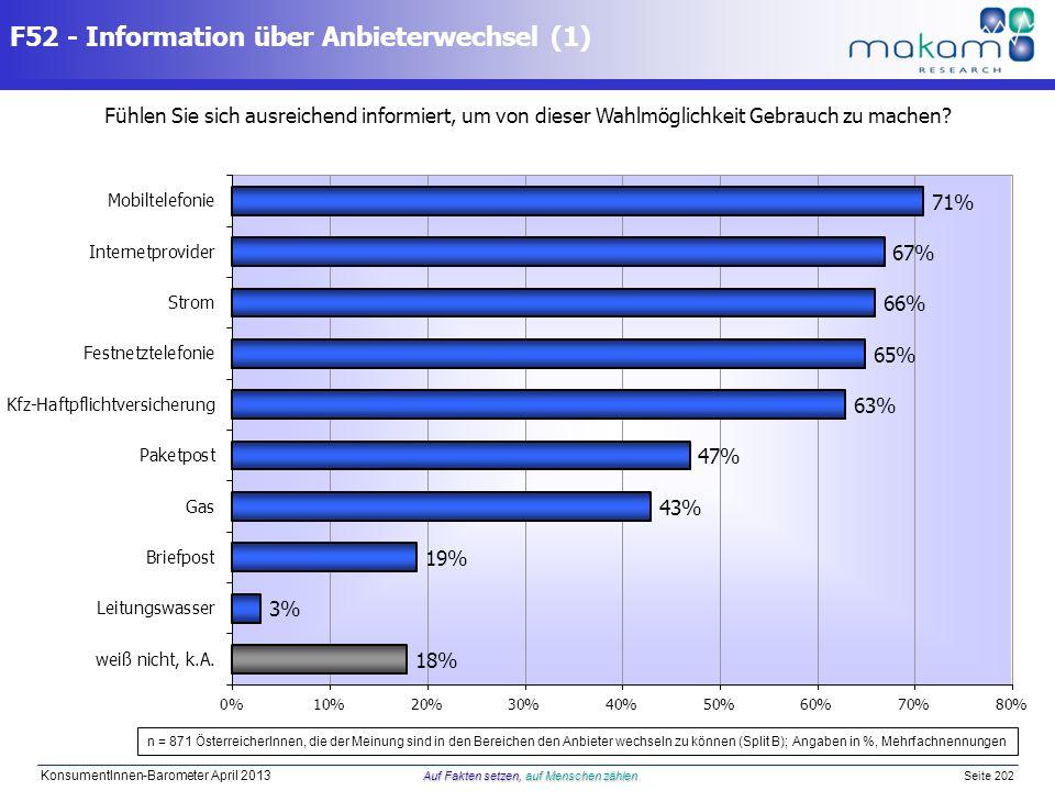 Auf Fakten setzen, auf Menschen zählen KonsumentInnen-Barometer April 2013 Auf Fakten setzen, auf Menschen zählen Seite 202 F52 - Information über Anb