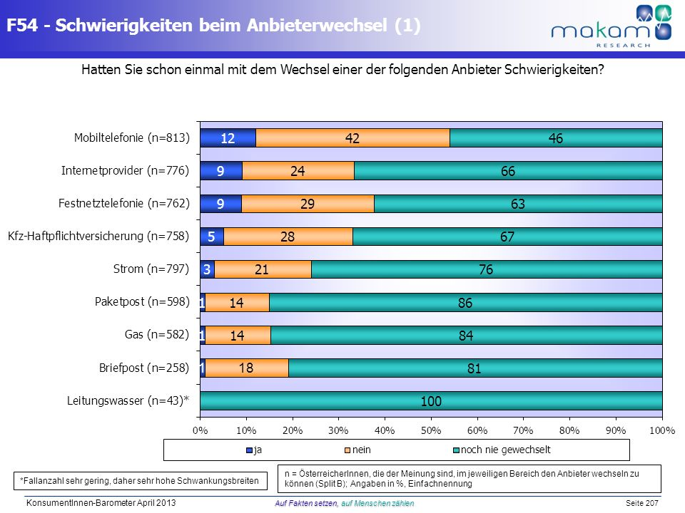 Auf Fakten setzen, auf Menschen zählen KonsumentInnen-Barometer April 2013 Auf Fakten setzen, auf Menschen zählen Seite 207 Hatten Sie schon einmal mi