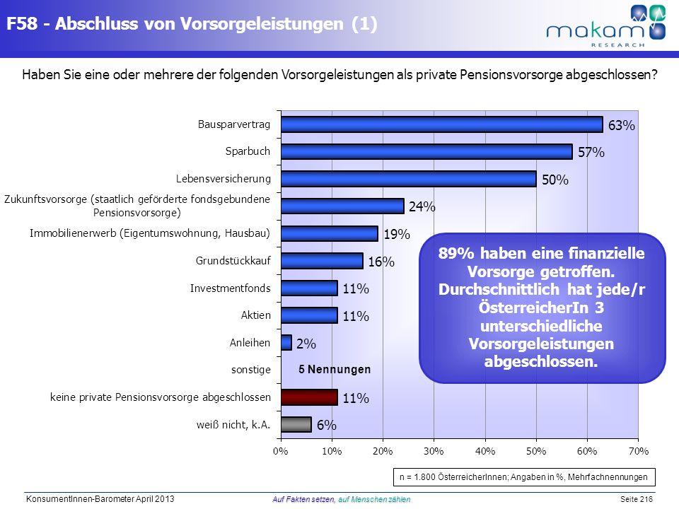 Auf Fakten setzen, auf Menschen zählen KonsumentInnen-Barometer April 2013 Auf Fakten setzen, auf Menschen zählen Seite 216 F58 - Abschluss von Vorsor