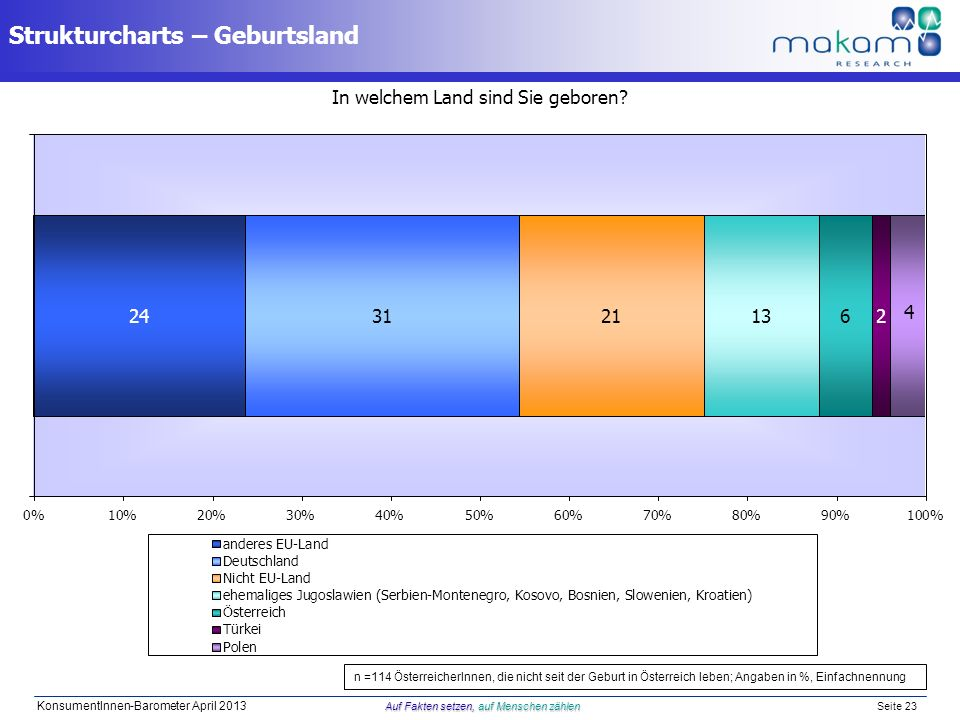 Auf Fakten setzen, auf Menschen zählen KonsumentInnen-Barometer April 2013 Auf Fakten setzen, auf Menschen zählen Seite 23 In welchem Land sind Sie ge