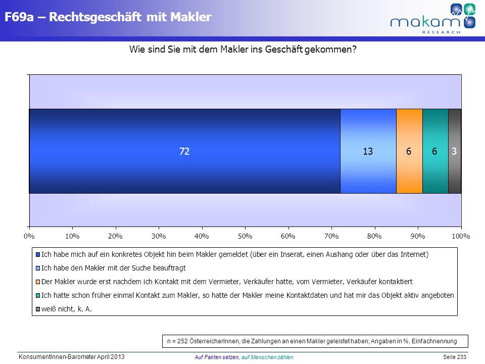 Auf Fakten setzen, auf Menschen zählen KonsumentInnen-Barometer April 2013 Auf Fakten setzen, auf Menschen zählen Seite 233 Wie sind Sie mit dem Makle