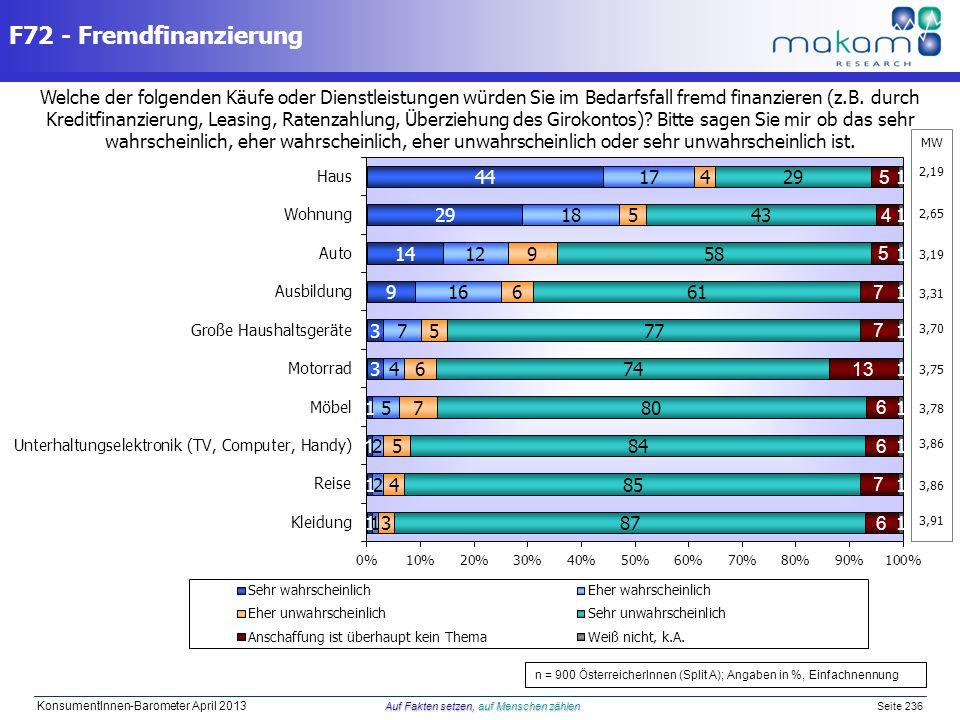 Auf Fakten setzen, auf Menschen zählen KonsumentInnen-Barometer April 2013 Auf Fakten setzen, auf Menschen zählen Seite 236 Welche der folgenden Käufe