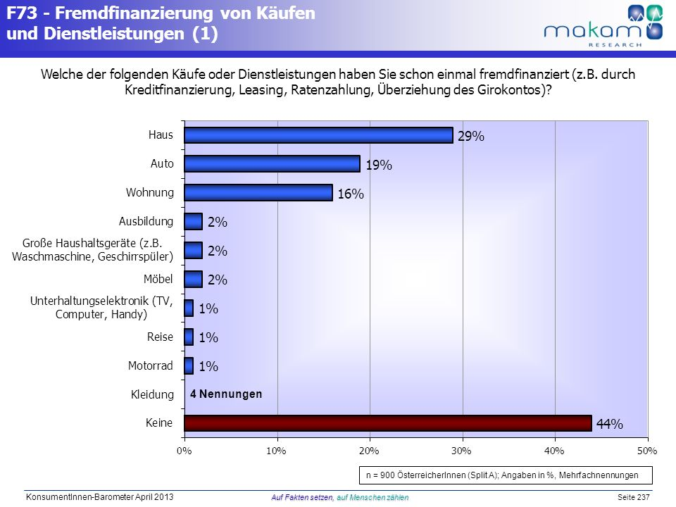 Auf Fakten setzen, auf Menschen zählen KonsumentInnen-Barometer April 2013 Auf Fakten setzen, auf Menschen zählen Seite 237 F73 - Fremdfinanzierung vo