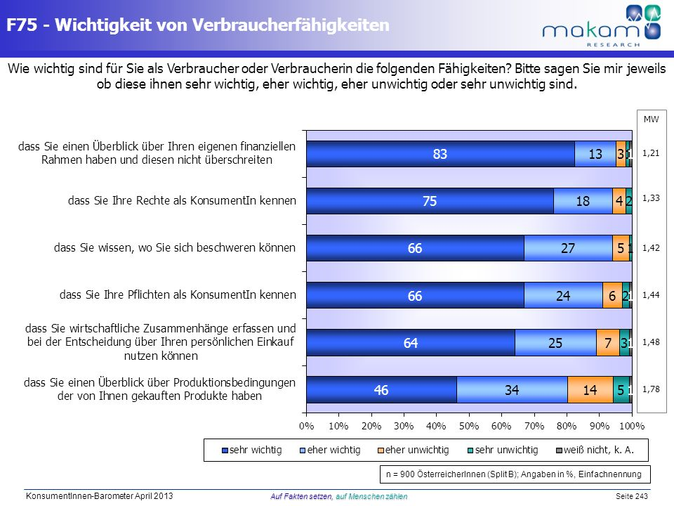 Auf Fakten setzen, auf Menschen zählen KonsumentInnen-Barometer April 2013 Auf Fakten setzen, auf Menschen zählen Seite 243 MW 1,21 1,33 1,42 1,44 1,4