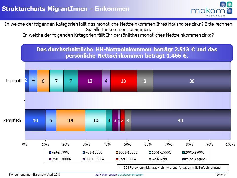 Auf Fakten setzen, auf Menschen zählen KonsumentInnen-Barometer April 2013 Auf Fakten setzen, auf Menschen zählen Seite 31 In welche der folgenden Kat