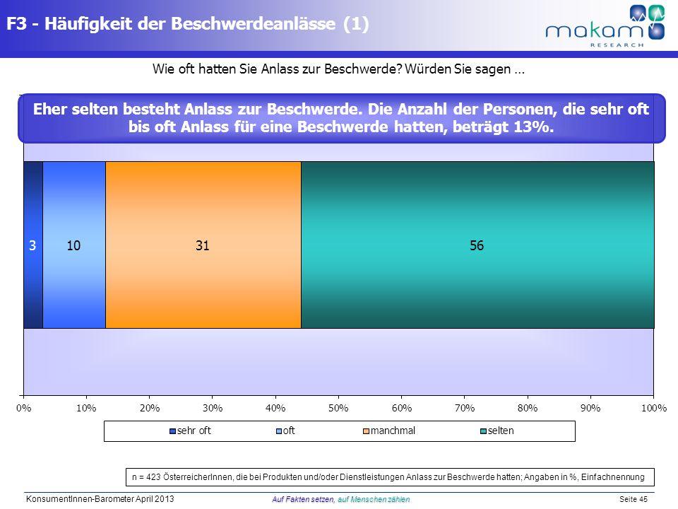 Auf Fakten setzen, auf Menschen zählen KonsumentInnen-Barometer April 2013 Auf Fakten setzen, auf Menschen zählen Seite 45 Wie oft hatten Sie Anlass z