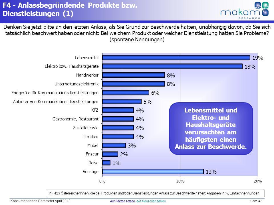 Auf Fakten setzen, auf Menschen zählen KonsumentInnen-Barometer April 2013 Auf Fakten setzen, auf Menschen zählen Seite 47 F4 - Anlassbegründende Prod