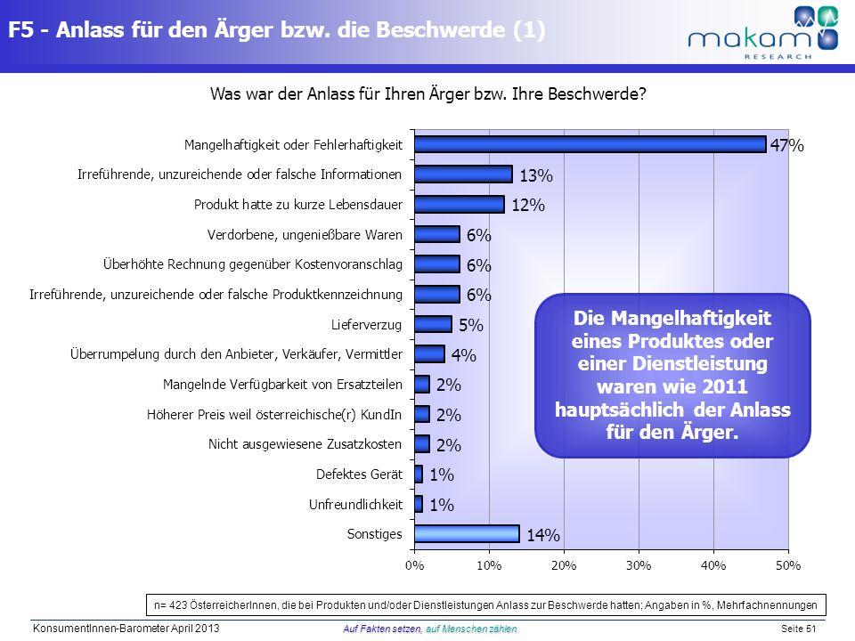 Auf Fakten setzen, auf Menschen zählen KonsumentInnen-Barometer April 2013 Auf Fakten setzen, auf Menschen zählen Seite 51 F5 - Anlass für den Ärger b