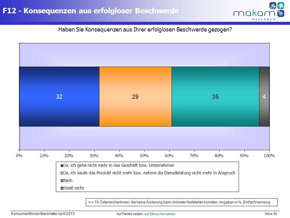 Auf Fakten setzen, auf Menschen zählen KonsumentInnen-Barometer April 2013 Auf Fakten setzen, auf Menschen zählen Seite 69 Haben Sie Konsequenzen aus