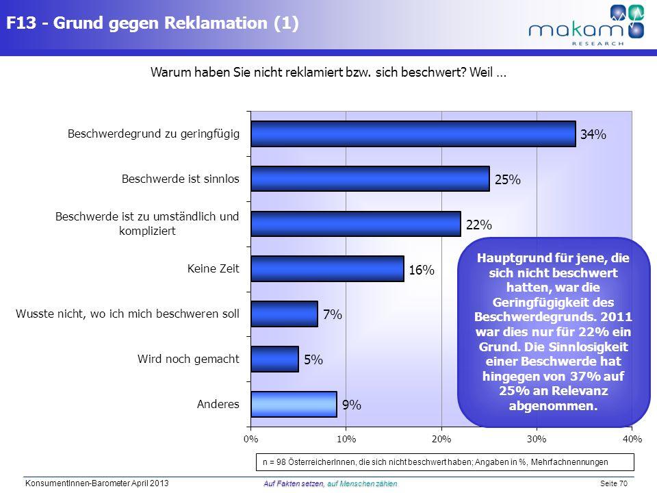 Auf Fakten setzen, auf Menschen zählen KonsumentInnen-Barometer April 2013 Auf Fakten setzen, auf Menschen zählen Seite 70 F13 - Grund gegen Reklamati