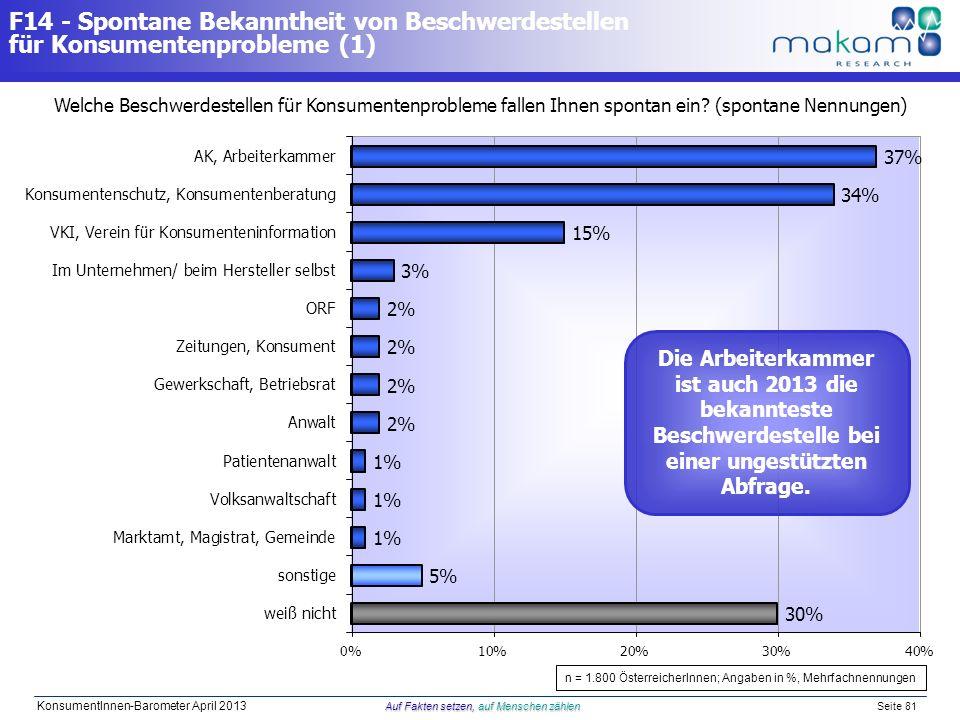 Auf Fakten setzen, auf Menschen zählen KonsumentInnen-Barometer April 2013 Auf Fakten setzen, auf Menschen zählen Seite 81 F14 - Spontane Bekanntheit