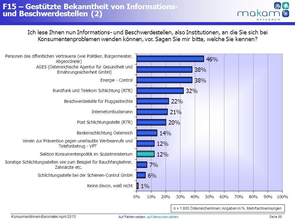 Auf Fakten setzen, auf Menschen zählen KonsumentInnen-Barometer April 2013 Auf Fakten setzen, auf Menschen zählen Seite 86 F15 – Gestützte Bekanntheit