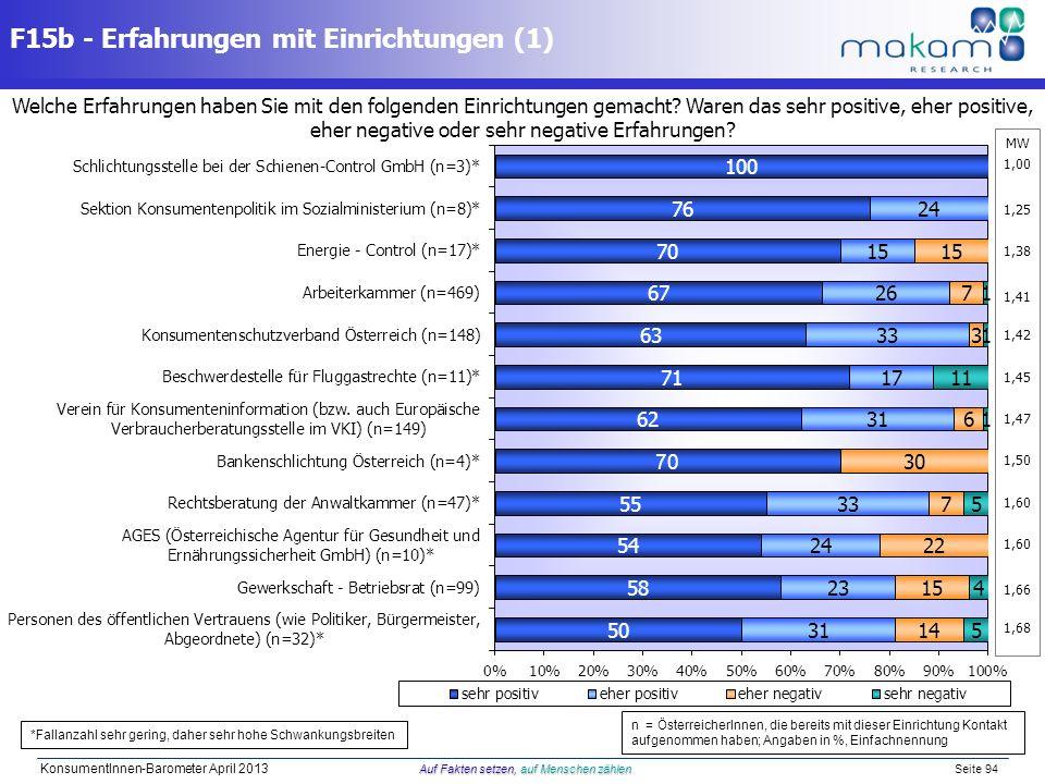 Auf Fakten setzen, auf Menschen zählen KonsumentInnen-Barometer April 2013 Auf Fakten setzen, auf Menschen zählen Seite 94 MW 1,00 1,25 1,38 1,41 1,42