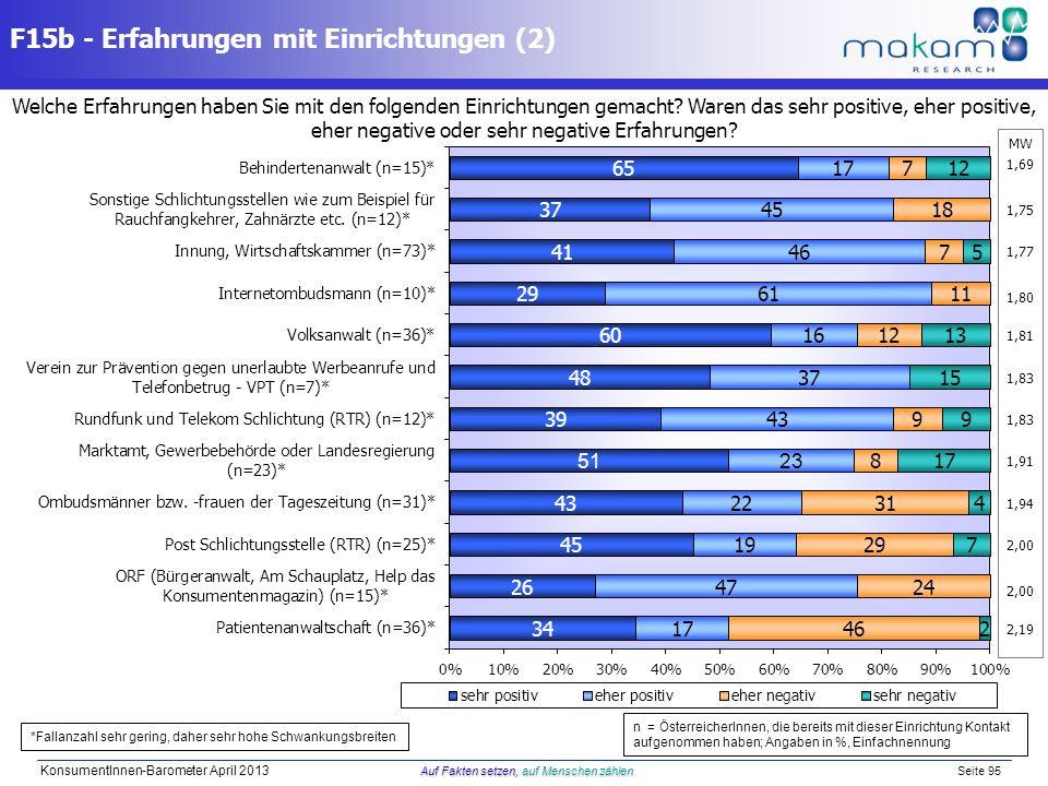Auf Fakten setzen, auf Menschen zählen KonsumentInnen-Barometer April 2013 Auf Fakten setzen, auf Menschen zählen Seite 95 Welche Erfahrungen haben Si