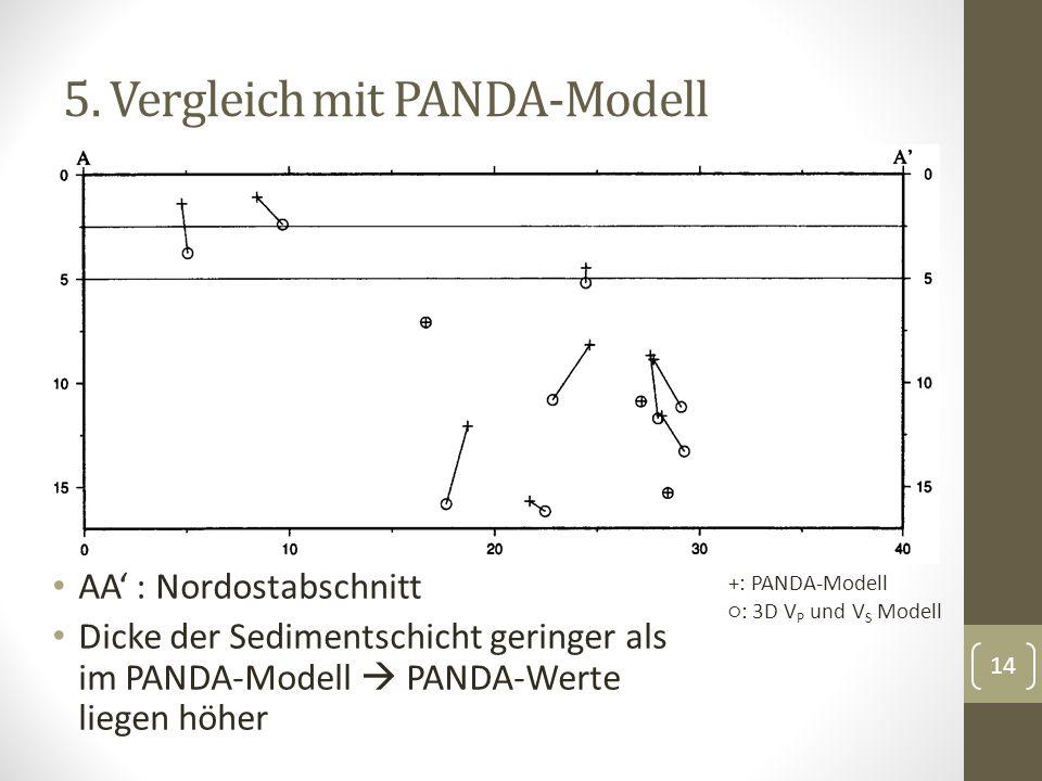 5. Vergleich mit PANDA-Modell AA : Nordostabschnitt Dicke der Sedimentschicht geringer als im PANDA-Modell PANDA-Werte liegen höher 14 +: PANDA-Modell