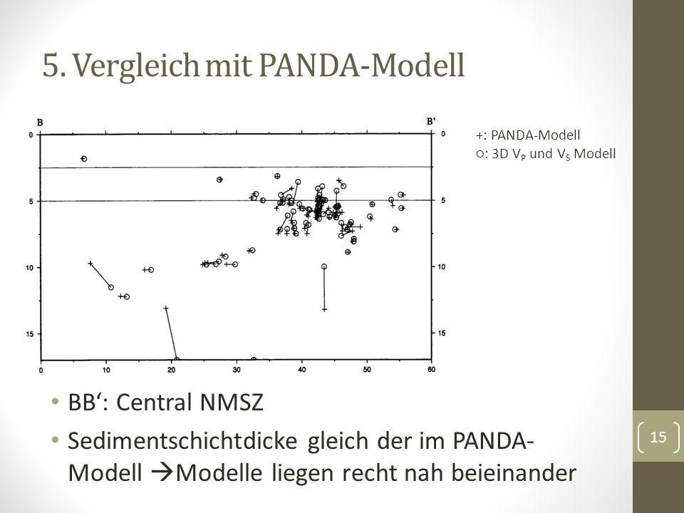 5. Vergleich mit PANDA-Modell BB: Central NMSZ Sedimentschichtdicke gleich der im PANDA- Modell Modelle liegen recht nah beieinander 15 +: PANDA-Model