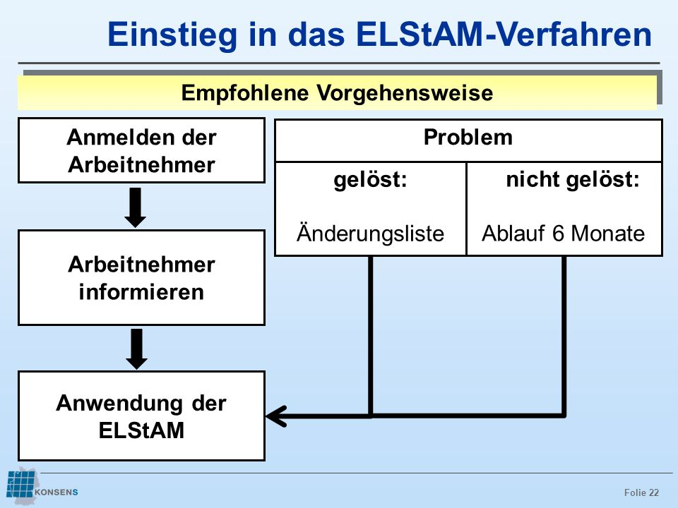 Folie 22 Einstieg in das ELStAM-Verfahren gelöst: Änderungsliste nicht gelöst: Ablauf 6 Monate Problem Anwendung der ELStAM Anmelden der Arbeitnehmer