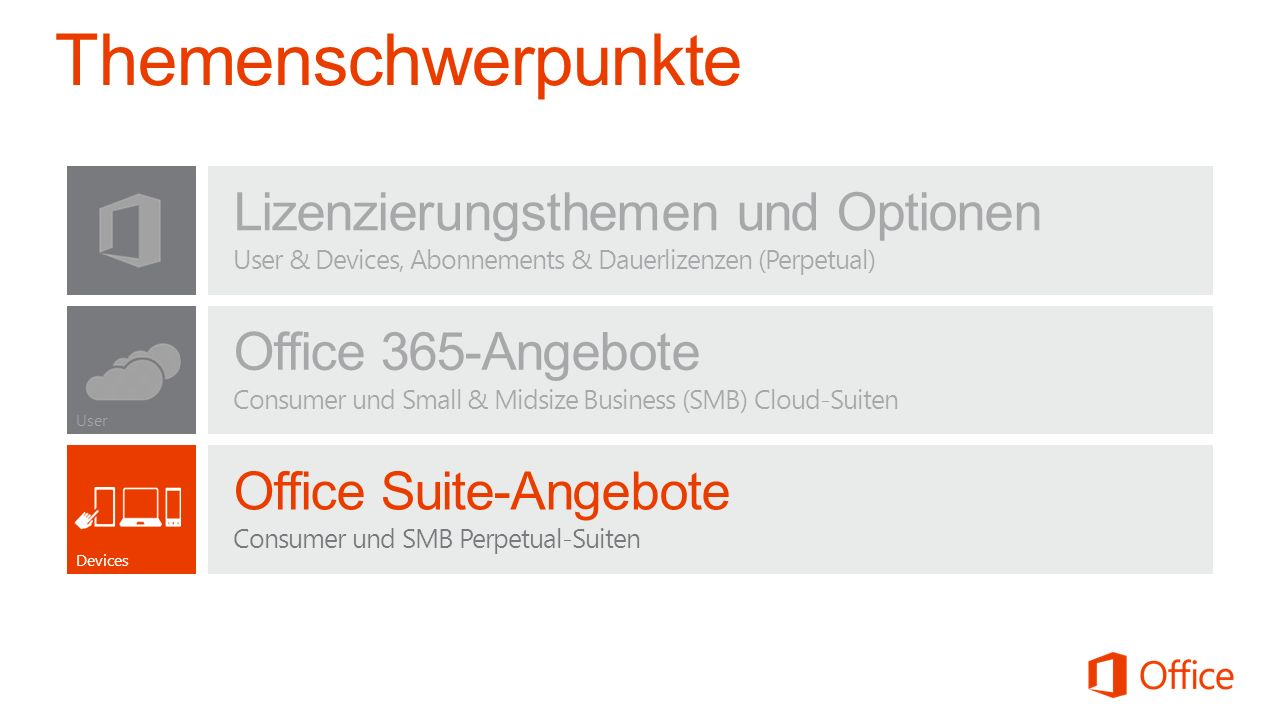Lizenzierungsthemen und Optionen User & Devices, Abonnements & Dauerlizenzen (Perpetual) User Office 365-Angebote Consumer und Small & Midsize Busines