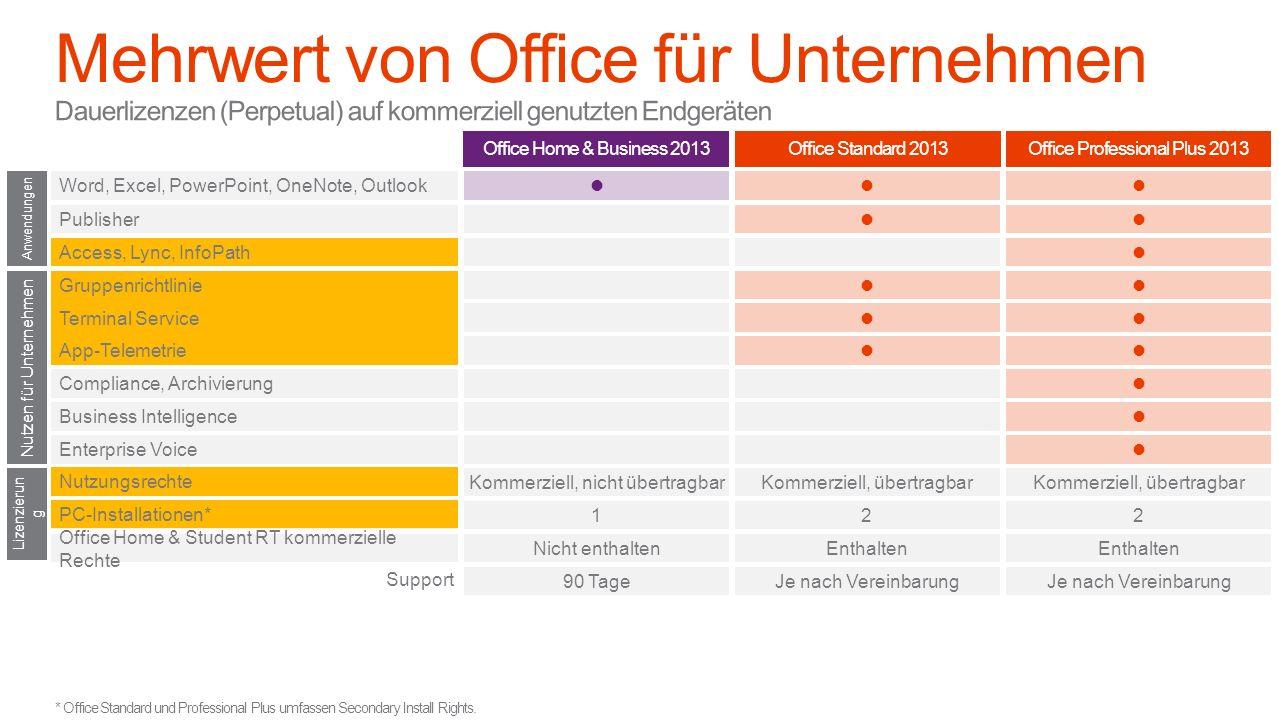 * Office Standard und Professional Plus umfassen Secondary Install Rights. Lizenzierun g Preis (UVP) Nutzen für Unternehmen Office Home & Student RT k