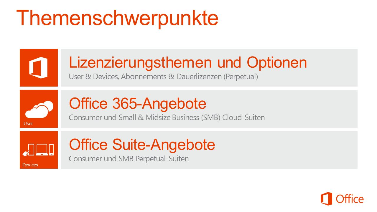 User Office 365-Angebote Consumer und Small & Midsize Business (SMB) Cloud-Suiten Office Suite-Angebote Consumer und SMB Perpetual-Suiten Devices