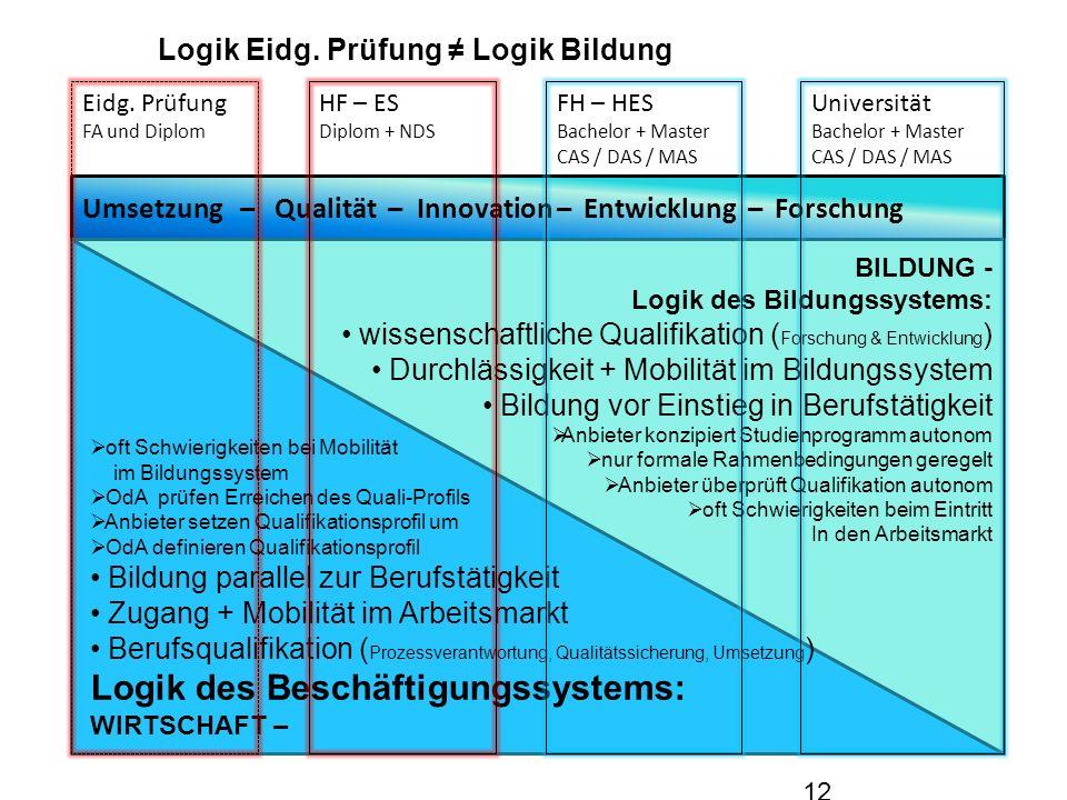 12 Umsetzung – Qualität – Innovation – Entwicklung – Forschung BILDUNG - Logik des Bildungssystems: wissenschaftliche Qualifikation ( Forschung & Entw